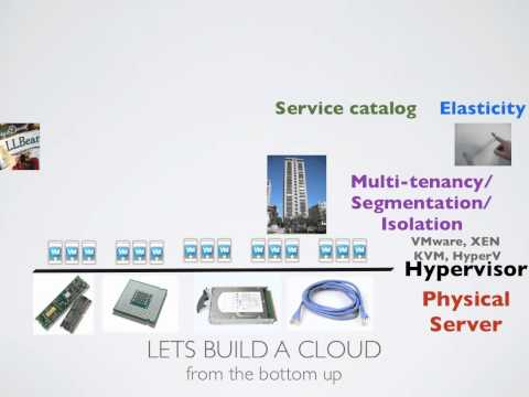 Introduction to Cloud Computing - Infrastructure as a Service (IaaS)