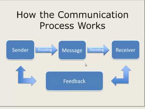 How the Communication Process Works - YouTube