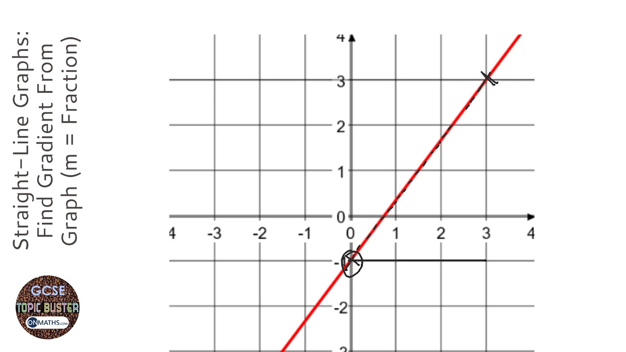 Straight-Line Graphs: Find Gradient From Graph (m = Fraction) (Grade 4) -  GCSE Maths Revision