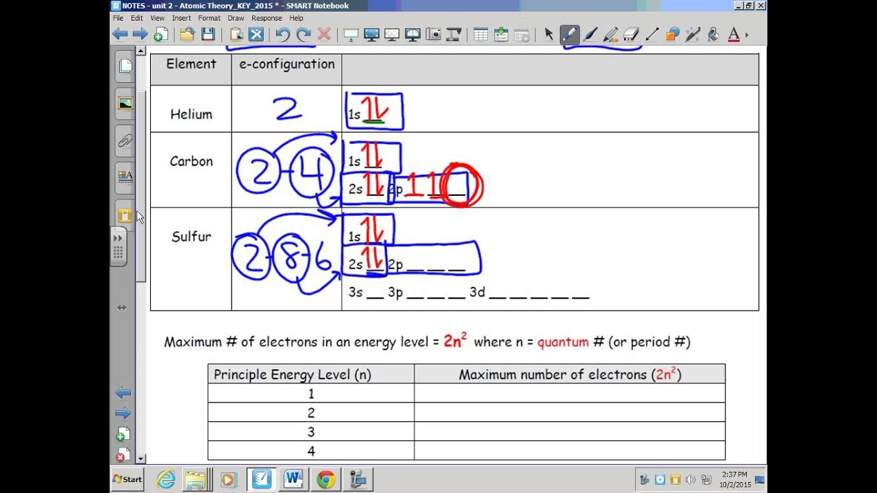 Atomic Theory Principal Energy Levels Sublevels Orbitals S P