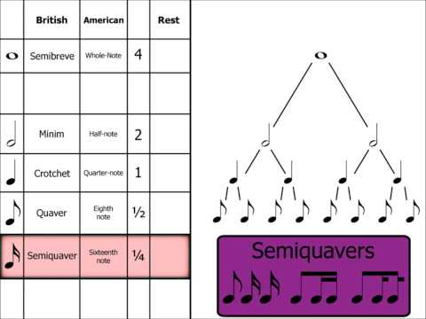 Music Theory  Note Names, Rests & Dotted Notes
