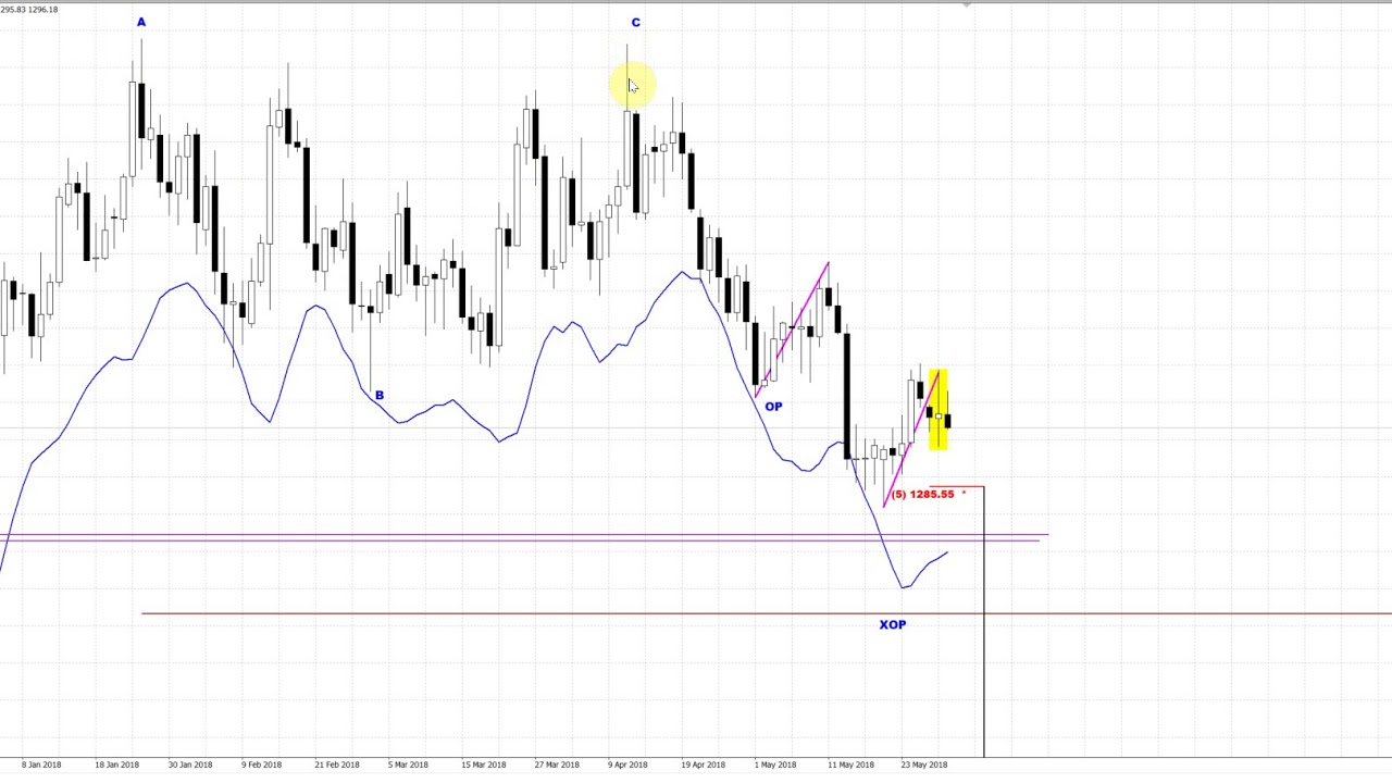 Exential forex peace army