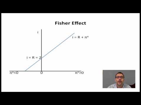 3 - The Fisher Effect