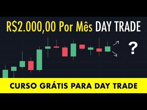 Setup Lucrativo Day Trade Para Mini Dólar, Mini Índice & Forex - YouTube