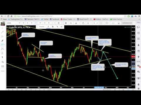 Oil Forecast and trade setups 15 September 2016 by Wave Trader