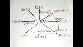 Trick To Remember Railway Zone Headquarters Of Indian Railway For Ntpc Ssc In Hindi English