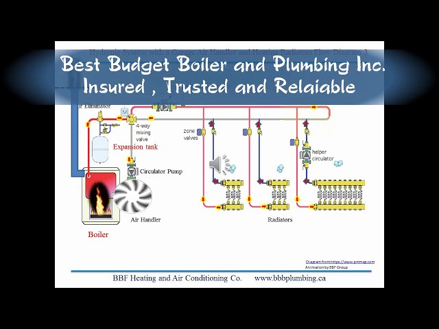 Hydronic System with a Garage Air Handler and Heating Radiators Flow Diagram 3