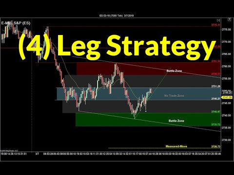 Four Leg Trading Strategy | Crude Oil, Emini, Nasdaq, Gold & Euro