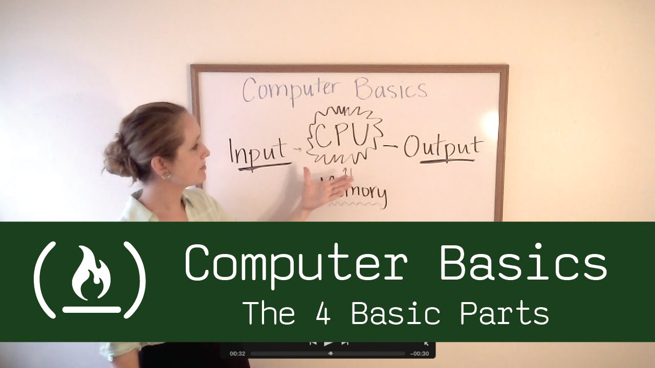Computer Basics 1 The 4 Basic Parts Of A Youtube Diagram For Kids Body