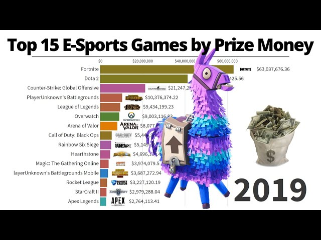 Top E-Sports Games by Prize Money (2000-2020)