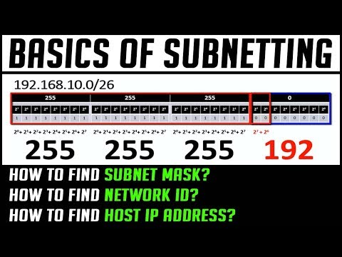 Basics of Subnetting | How to find Subnet Mask, Network ID