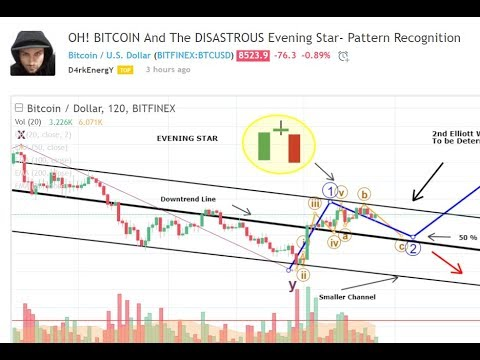 Technical Analysis BITCOIN March 20th