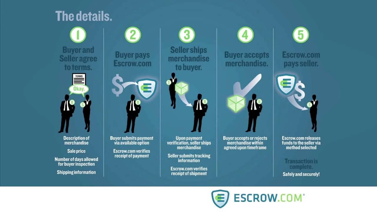 What is Escrow? How Does Escrow Work? - Escrow com
