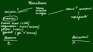 числівник як частина мови