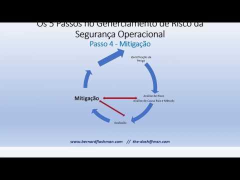 Видео SGSO Sistema de Gerenciamento da Segurança Operacional