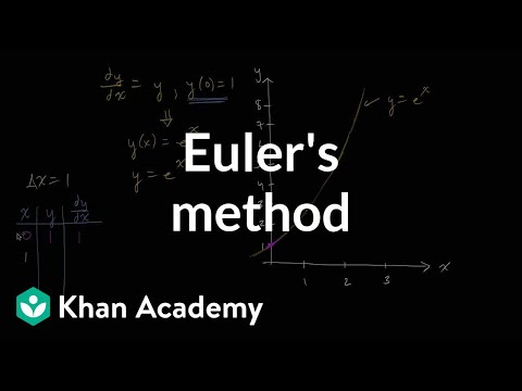 Euler's method | First order differential equations | Khan Academy