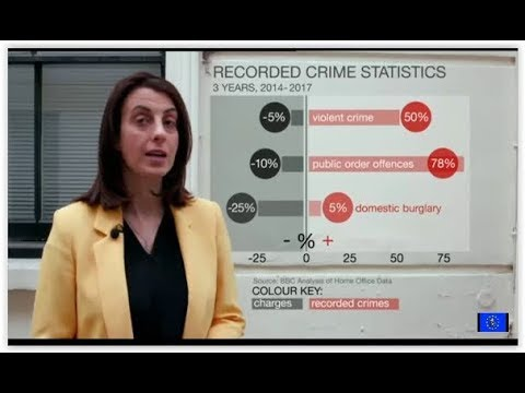 Police charge fewer people even as crime rate rises