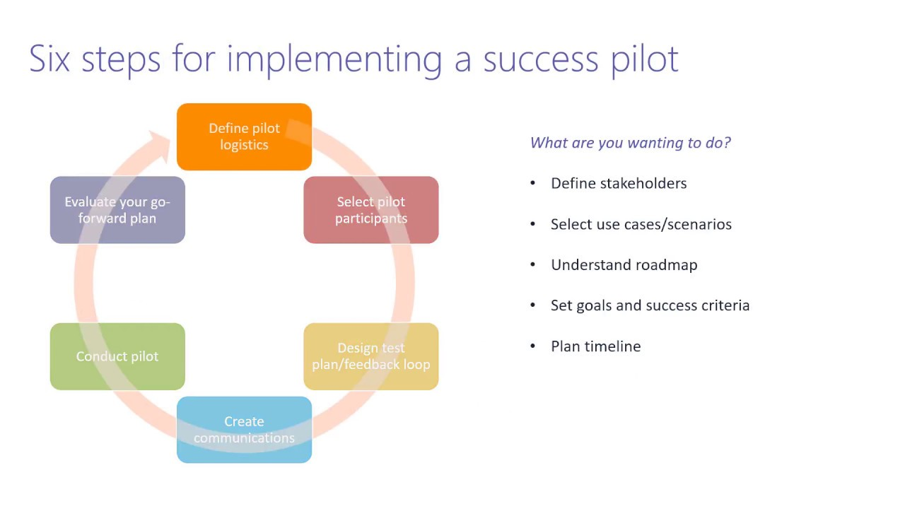 6 Steps For A Successful Pilot Project
