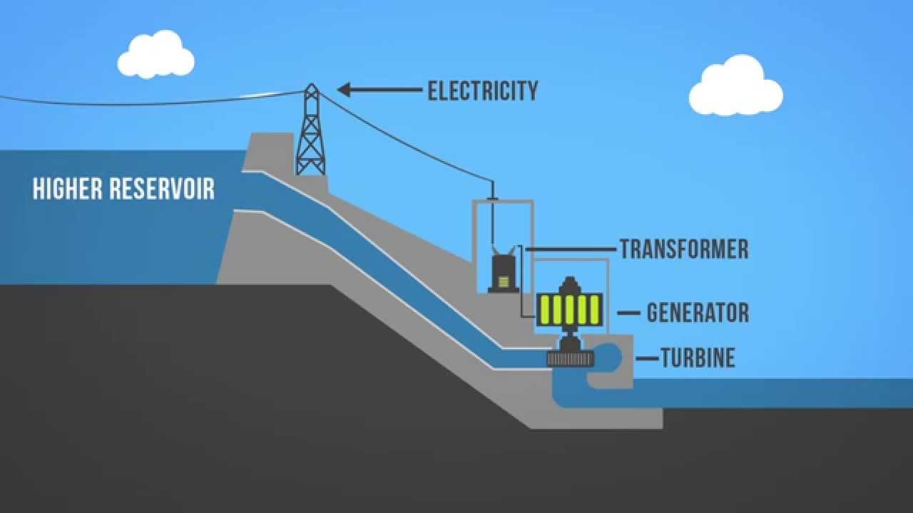 hydroelectric power plant schematic diagram [ 1280 x 720 Pixel ]
