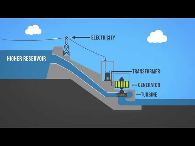 hydroelectricity why not essay Introduction hydroelectric power -- what is it it=s a form of energy a renewable resource hydropower provides about 96 percent of the renewable energy in the united states.