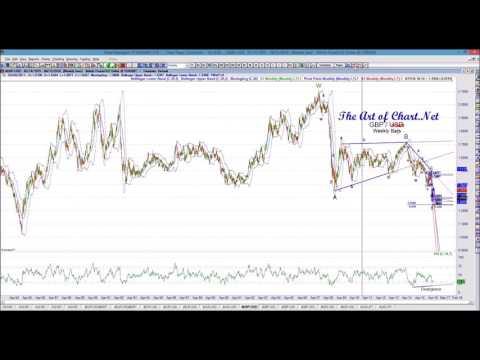 Trading using  Hurst Timing Cycles
