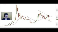 Talking Technical 2 April 2020 Part 1 GBPZAR Bitcoin