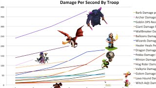 Who is the Best Clash of Clans Troop?