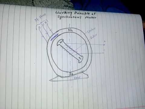 Working principle of synchronous motor in hindi