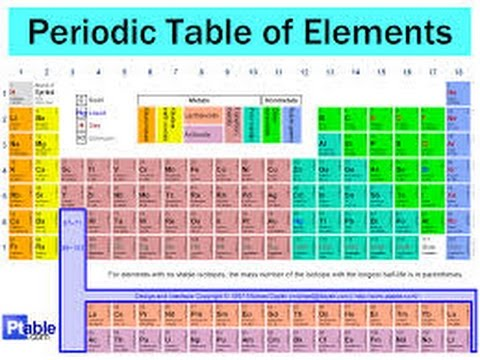 Class 10 Periodic Classification-Mendeleev's Periodic Table