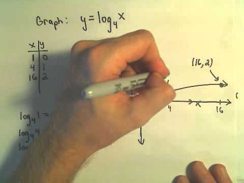 Graphing a Logarithm - Made Easy!