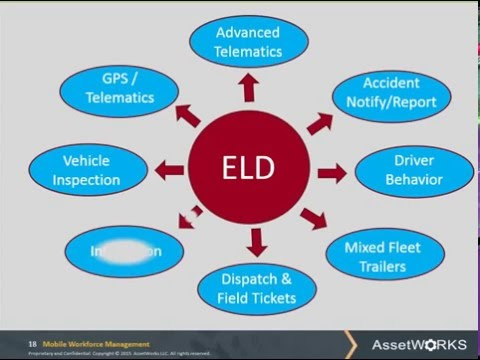 Leveraging Your ELD investment