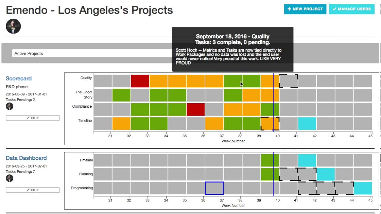 Project Scorecard Dashboard Walkthrough 1 Youtube