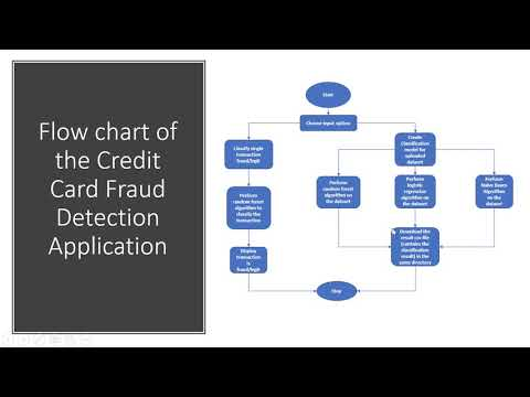 CS5593 - Data Mining - Credit Card Fraud Detection Using Classification Algorithms