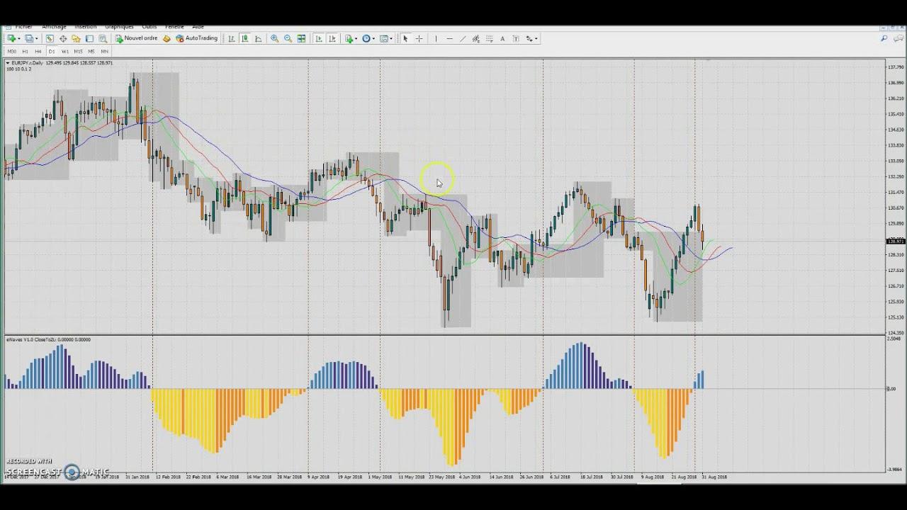 Торговля на форекс h4 торговые стратегий для торговли на форекс