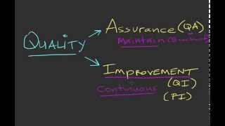 Quality Improvement versus Quality Assurance