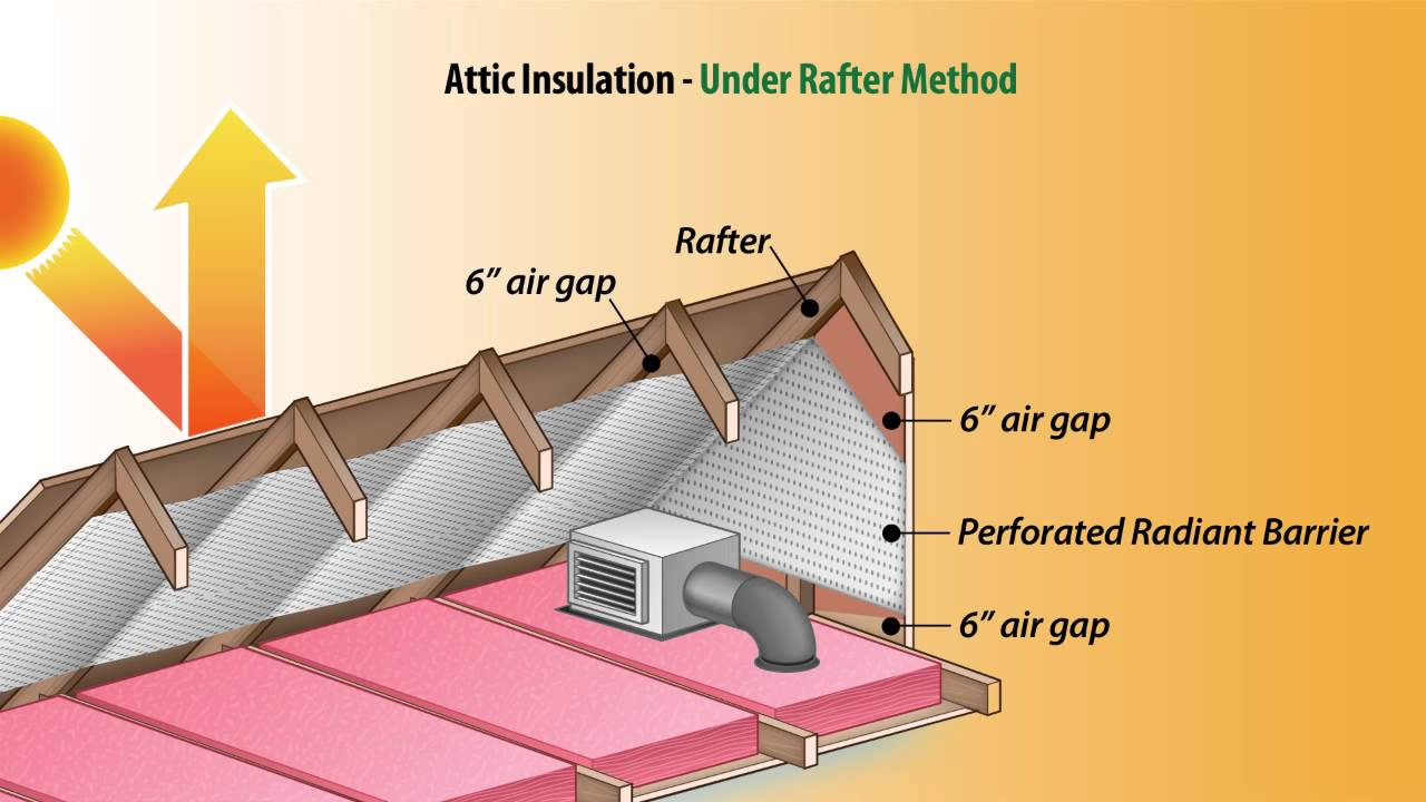 Ecofoil Attic Radiant Barrier Insulation Youtube