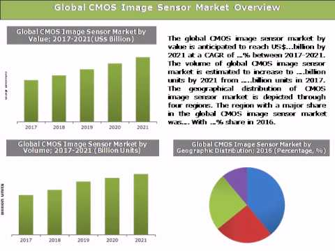 Global CMOS Image Sensor Market: Size, Trends & Forecasts (2017-2021) - Daedal Research