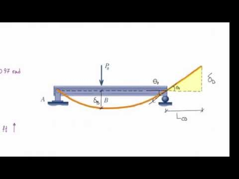 Lecture 15, Beam deflection using superposition method (Lecture, Part1)