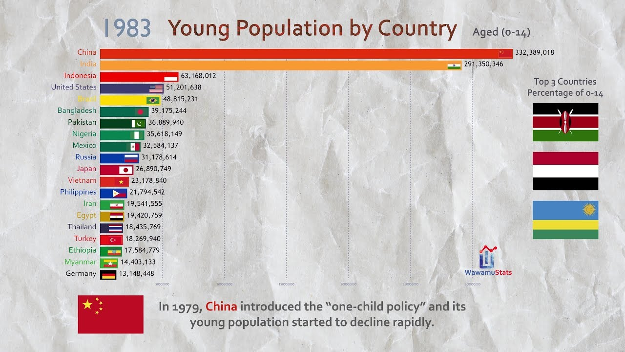 Country Top 20 >> Top 20 Country Total Young Population Ranking History 1960 2017