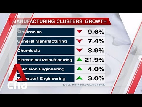 Singapore's factory output grows 0.1% in September