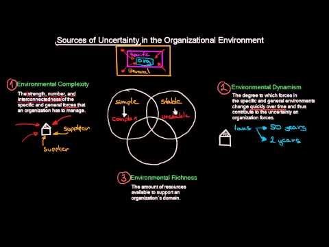 Sources of Uncertainty in Organizational Environment | Introduction To Organisations | MeanThat