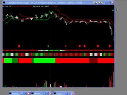 Insiders Tip On Radar Signal Trading System Lessons Youtube