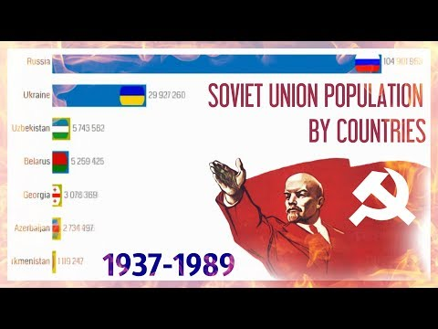 Soviet Union Population by Countries 1937 - 1989