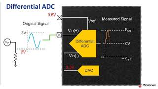 Differential vs  Single Ended ADC on PIC® and AVR® MCUs