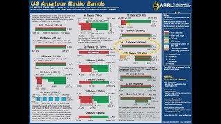 2 Meter Ham Band, VHF 144Mhz, SSB/CW/FM/AM