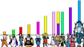 Goku e as raÇas mais poderosas de dragon ball - top 10