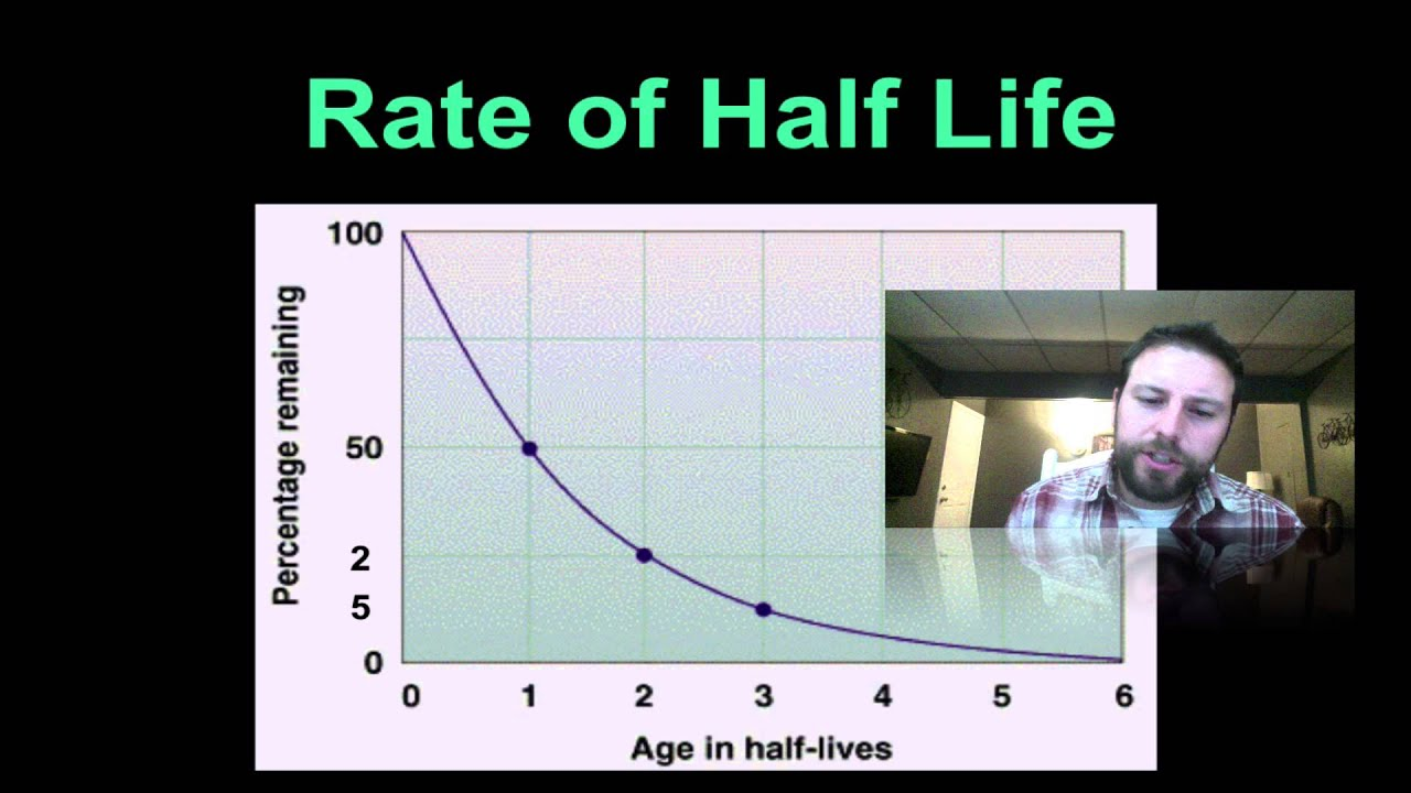 radioactive age dating for organic matter