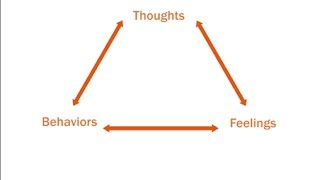 The thoughts/feelings/behaviors triangle-1