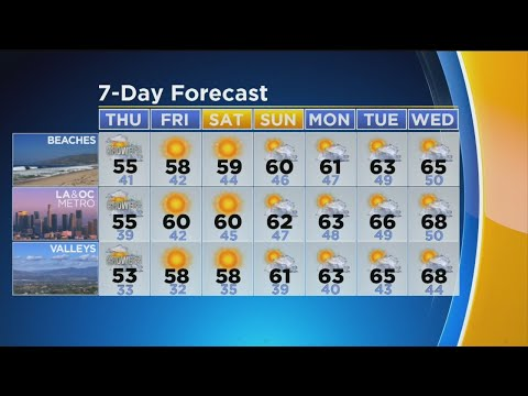 Evelyn Taft's Weather Forecast (Feb. 20) – Los Angeles Alerts
