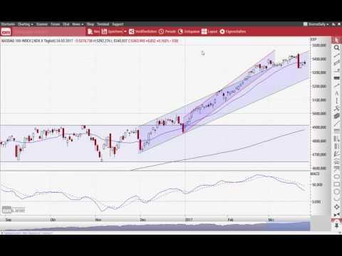 Euro/US-Dollar: Jetzt kann die Wende gelingen - Chart Flash 27.03.2017